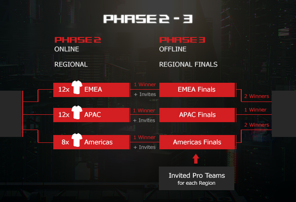 ROG Masters Phases 2 & 3